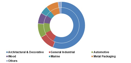 #Waterborne_Coatings Market Worth $235.3 Billion by 2026 | CAGR: 6.2% Read More @ https://t.co/qCPE0qCGRb #Chemicals   #Materials  #Waterborne_Coatings_Market  #size   #share   #trend   @PPG  @AxaltaRacing https://t.co/6c0Ba3fj11