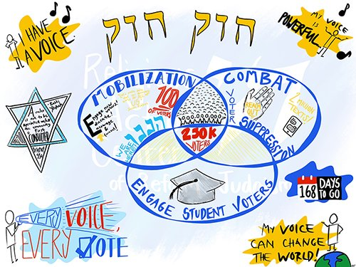 Join @TheRAC and the entire Reform Jewish Movement as we mobilize voters, combat voter suppression, and engage students to vote by joining the 2020 Civic Engagement Campaign. Find all info here ➡️➡️➡️: https://t.co/rm2tzm3eTT https://t.co/P5uY6spOPx