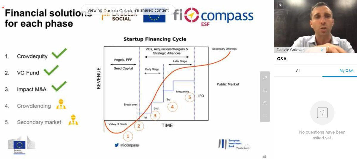"""#SocialImpact is about real economy! win-win-win situation for #crowdfunding combined with #ESF: #MatchFunding to stimulate private capital, #GuaranteeSchemes to generate trust and #TechnicalAssistance to help young social enterprises"""" @DaniCalzo from @LaBolsaSocial https://t.co/5mRAZKpOiF"""