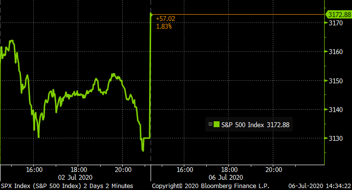 U.S. stocks open higher bloom.bg/3gvDpXF