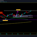 Image for the Tweet beginning: $CLX: $222 target done. #Clorox