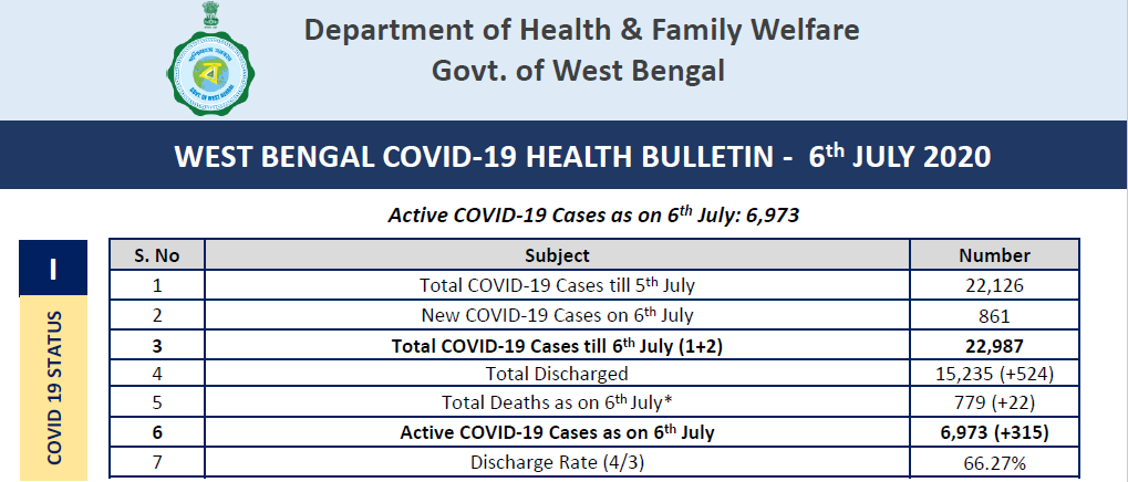 #NewzItLive |  West Bengal reported 861 new positive cases, 524 recoveries & 22 deaths in the last 24 hours, taking the total number of cases to 22,987 and no of deaths to 779. Number of active cases stands at 6,973. @wbdhfw  #COVIDー19 #CoronaUpdatesInIndia #WestBengal https://t.co/gnMFVpvLgg