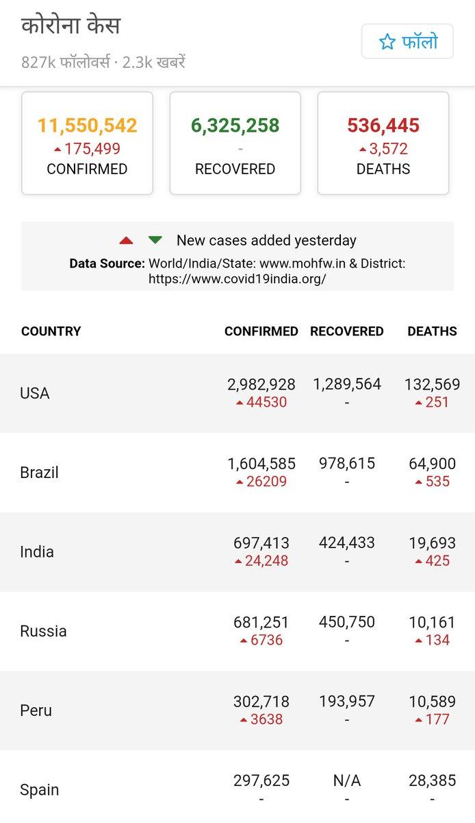 भले ही भारत कोरोना के मामले में विश्व मे तीसरे नम्बर पर हो,पर भारत के 3% लोगो को भी इसकी तनिक भी चिन्ता नही🤔😞 #COVIDー19  #CoronaUpdatesInIndia  #IndiaFightsCorona https://t.co/t9x3IZg2mO