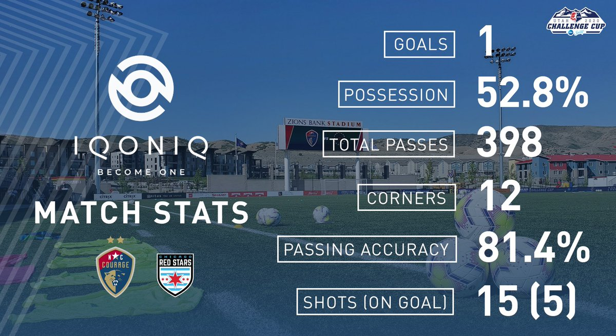 Here are yesterday's @iqoniq Match Stats!   #NoFinishLine https://t.co/YwCMMwYkje