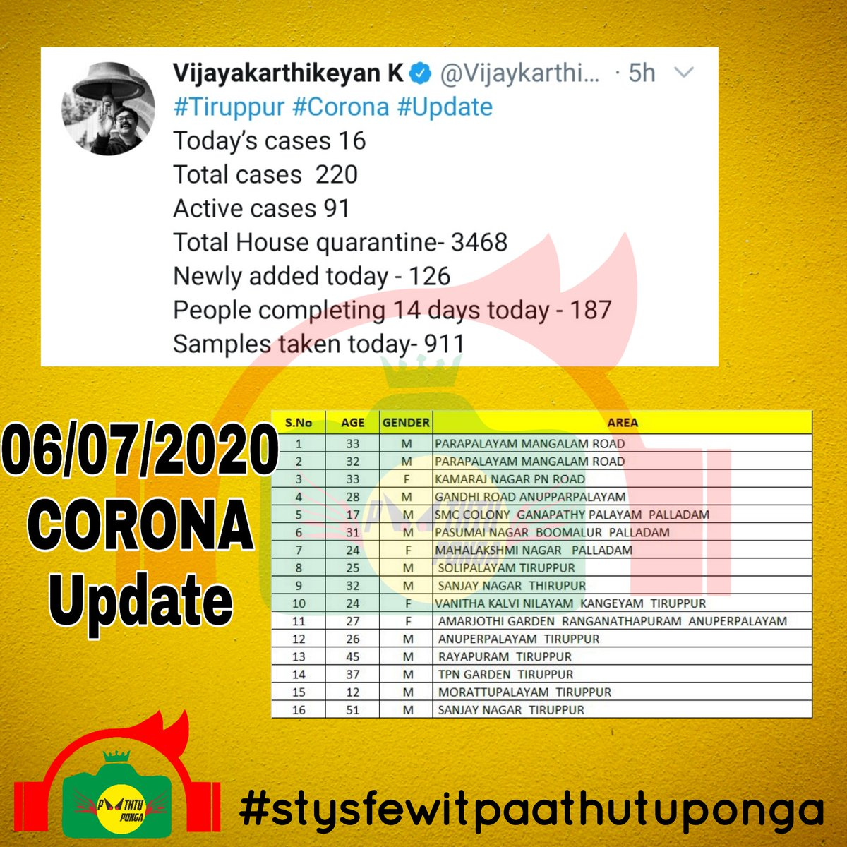 Stay safe at home  #stysfewitpaathutuponga #corona #covid_19 #italy #china #iran #america #india #paathutuponga #youtube #memes #tamil #goawaycoronavirus #kollywood #bollywood #hollywood #tamilquotes #coronaupdatesinindia https://t.co/J6kBfPGVlC