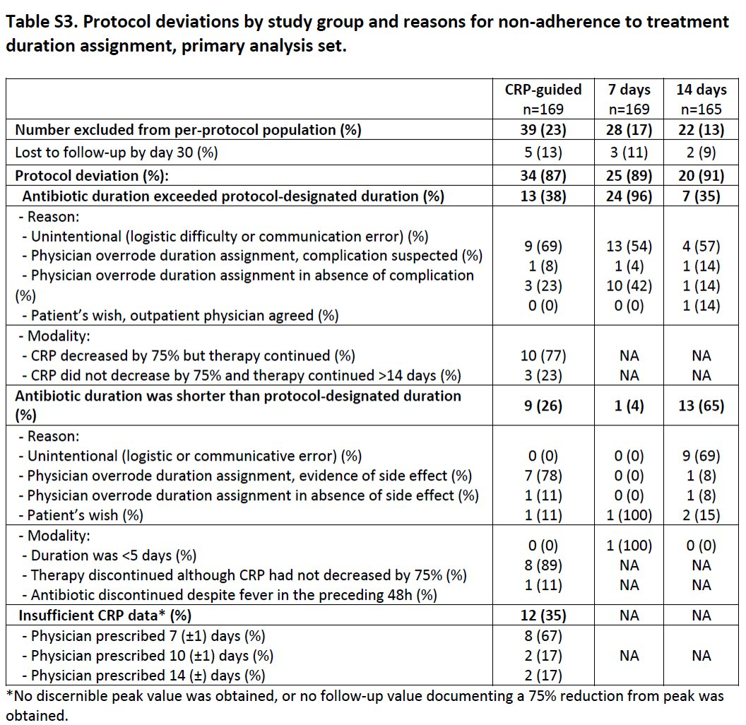Supplemental Table 3, Deviations from protocol (typically shorter or longer antibiotic courses depending on physician judgement) occurred in 34 of 164 patients (21%) in the CRP–guided group, 25 of 166 (15%) in the 7-day group, and 20 of 163 (12%) in the 14-day group. #IDJClub https://t.co/HUxlhfxE0o