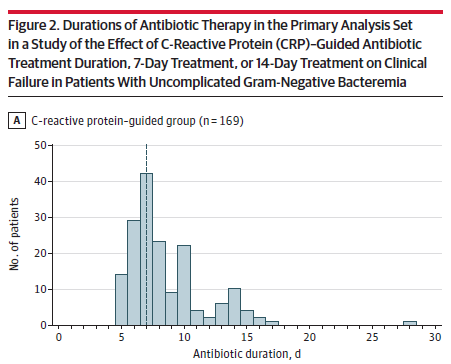 """Median duration of treatment for CRP-guided and 7-day groups was even at 7 days compared to 14 days for that group. Still with a good bit of variety in the actual durations used for the """"fixed duration"""" groups. #IDJClub https://t.co/4Qpq3g5HtL"""