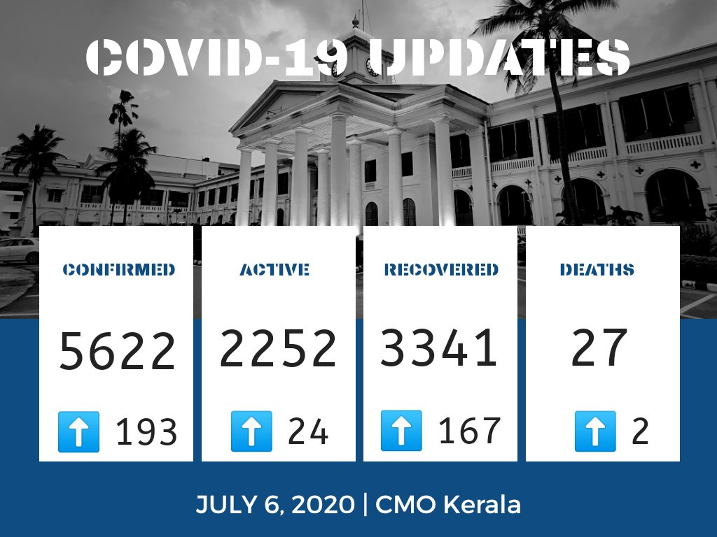 July 6   #COVID19 Update 193 new cases confirmed. 167 recoveries. 2 deaths 👥 1,83,291 under observation Testing: 🧪 A total of 2,75,823 samples collected across all categories; results awaiting for 4179. 📍 157 hotspots