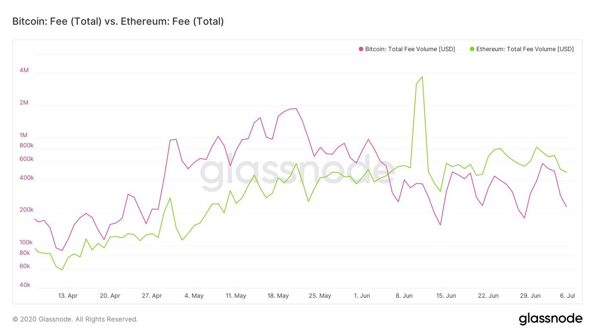 Total fees paid (in USD) on #Ethereum has now been higher than #Bitcoin for 30 days straight. https://t.co/hTJAZ6Hpna