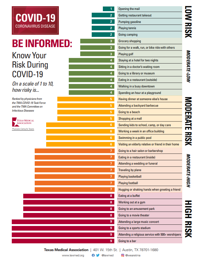 Texas doctors rated 37 daily activities and the risk associated with contracting COVID-19 on a scale of 1 to 10.  Things like opening the mail, to sending children to school, and going to a bar. Here's how risky doctors say those activities are ➡️ https://t.co/fV7vXq8OKh https://t.co/T1LgkxCy0w