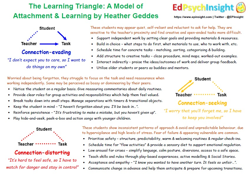 New blog on The Learning Triangle, a model of #attachment and learning from Heather Geddes. It considers how we can respond to students who have had different experiences of connection and relationship.   https://t.co/uh6xCqNfhs  PDF of infographic: https://t.co/iF4Xi8oG8n https://t.co/DmeyjT2HGw