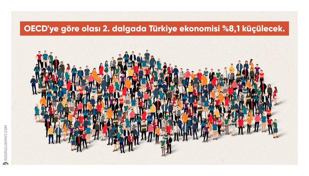 🔻 OECD'ye göre olası 2. dalgada Türkiye ekonomisi %8,1 küçülecek.  🔗 https://t.co/SSENRuUUp8 https://t.co/phbq28rgkF