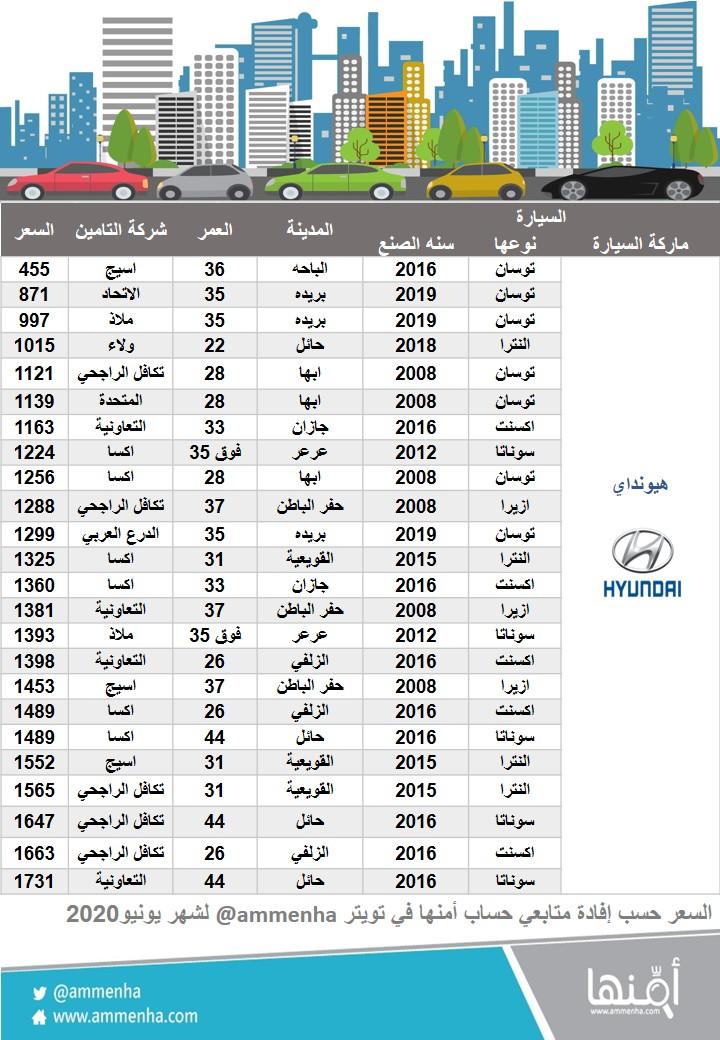 اسعار تأمين السيارات ضد الغير 2020