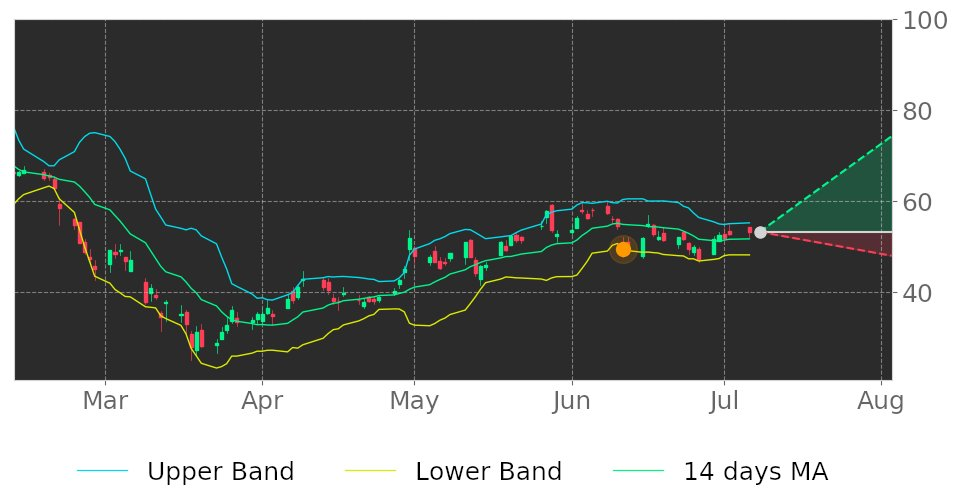 $NGVT in Uptrend: price may ascend as a result of having broken its lower Bollinger Band on June 11, 2020. View odds for this and other indicators: https://t.co/cqLZ9sIa3B #Ingevity #stockmarket #stock #technicalanalysis #money #trading #investing #daytrading #news #today https://t.co/df2wuvIjBZ