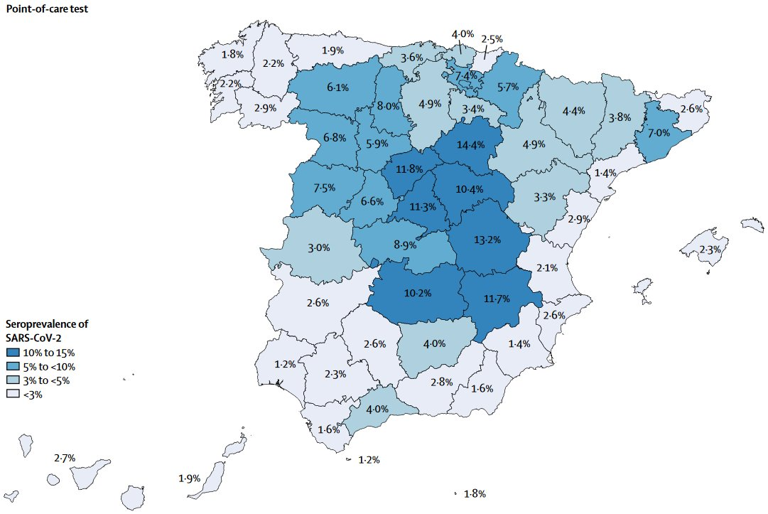 """Out today in @TheLancet   """"The majority of the Spanish population is seronegative to SARS-CoV-2 infection, even in hotspot areas.""""  #COVID19  https://t.co/LDpwnHev3e https://t.co/JpDHATzukf"""