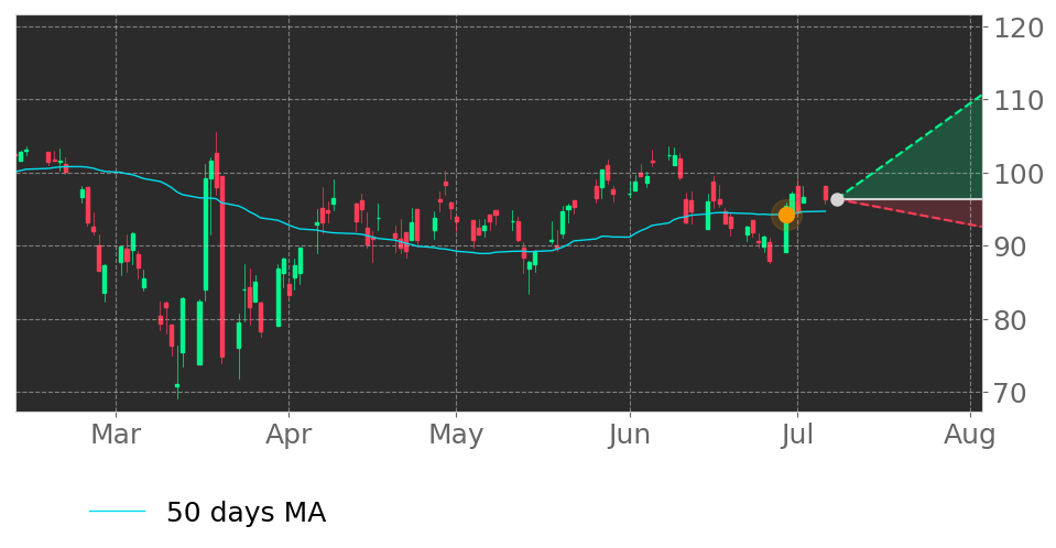 $SCL's price moved above its 50-day Moving Average on June 29, 2020. View odds for this and other indicators: https://t.co/AtLckIzNbT #Stepan #stockmarket #stock #technicalanalysis #money #trading #investing #daytrading #news #today https://t.co/mlr2SZjYQO