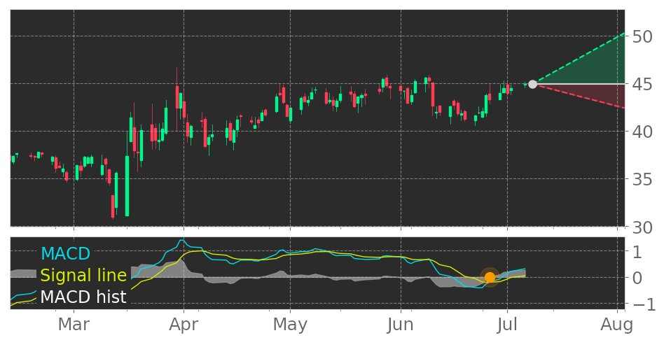 $CALM's in Uptrend: Moving Average Convergence Divergence (MACD) Histogram just turned positive. View odds for this and other indicators: https://t.co/VdGLNS2ttU #CalMaineFoods #stockmarket #stock #technicalanalysis #money #trading #investing #daytrading #news #today https://t.co/goB8ALgveC