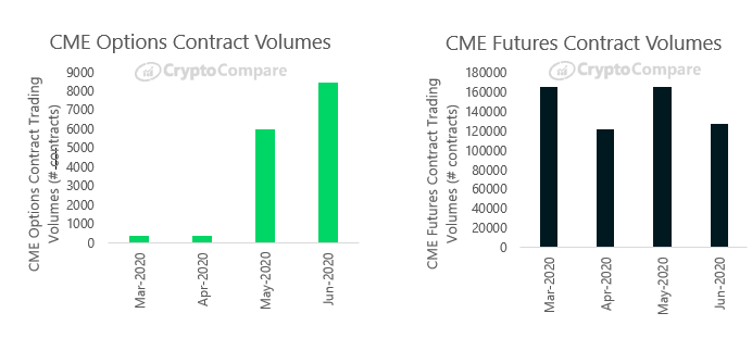 📈📈 June saw options volumes on @cme hit a new all-time high at 8,444 contracts traded, up 41% from May.  Most #Crypto derivatives volumes were down substantially however, in line with spot markets.  Read more in our June Exchange Review: https://t.co/lcDEqALEAG https://t.co/kZ4bdKhKmb