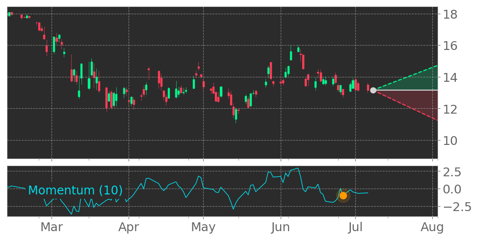 $ONB enters a Downtrend as Momentum Indicator dropped below the 0 level on June 26, 2020. View odds for this and other indicators: https://t.co/ElF3PX0217 #OldNationalBan #stockmarket #stock #technicalanalysis #money #trading #investing #daytrading #news #today https://t.co/x0peFReXQI