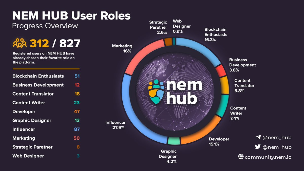 🤙312 of 827 registered users on #NEMhub have already chosen their favorite role on the platform. 👉Did you make your choice? Remind your #NEM-#XEM buddy, while tagging him here on Twitter in comments to do his choice. #SocialMining #СоцыальныйМайнинг #ネム #НЕМ #НЕМхаб