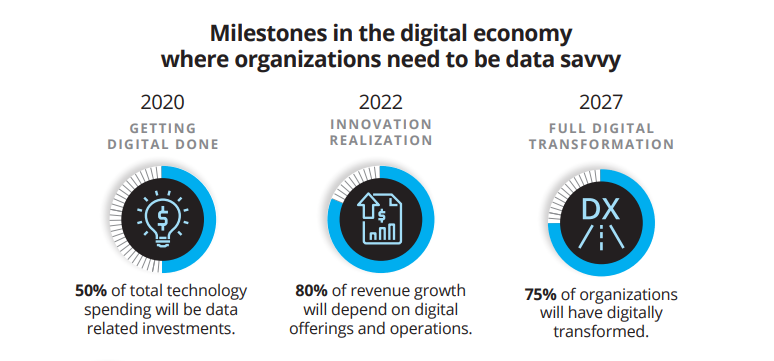 #Data is the new fuel powering competitive advantage and a #compliance driven #digital age. Check out this infographic from @IDC to see why this is especially great news for industries like #banking and #financial services. https://t.co/GtUbVfATNL  #ScaleDigital https://t.co/gSNwc0PBkN