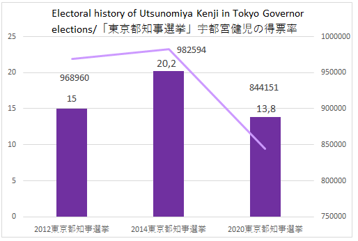 Despite enjoying the support of the JCP & CDPJ, Utsunomiya Kenji had a very disappointing result: his worst in the 3 times he's run for Governor.   800k pitiful votes that can only be explained by a larger than expected defection from these parties supporters to Koike I'd say... https://t.co/c12o3R2X1O