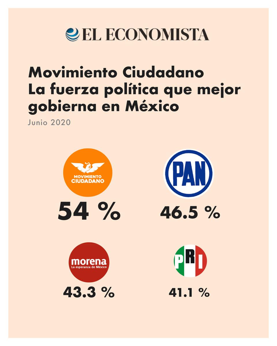 En @MovCiudadanoMX hicimos un compromiso con los mexicanos, hemos trabajado por ello y no cabe duda de que ese esfuerzo es notorio. Celebro mucho que, a pesar de los ataques y las críticas contra el @GobiernoJalisco y @EnriqueAlfaroR, su buena labor sea reconocida. https://t.co/ARECs7MfDU