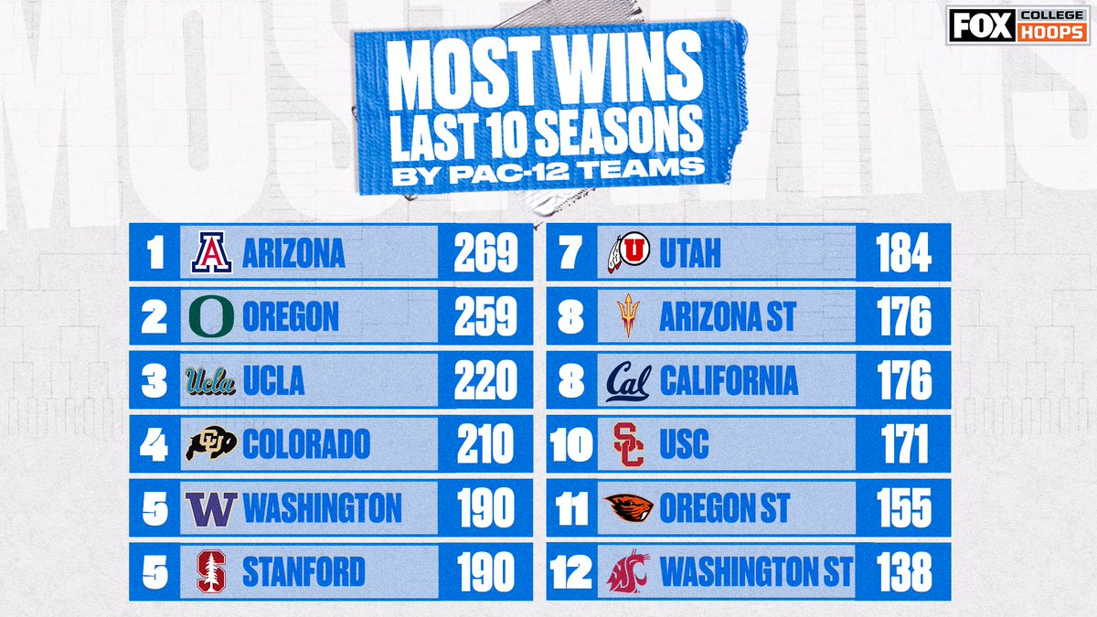 💪 @APlayersProgram and @OregonMBB are the only teams with over 250 wins in the last 10 seasons https://t.co/AmzqrjZHER