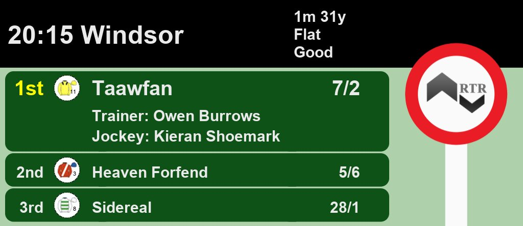20:15 @WindsorRaces  1st Taawfan 7/2 2nd Heaven Forfend 5/6 3rd Sidereal 28/1  A Win for @ojburrows74 and @kshoemark  Full Results here: https://web.ratingtheraces.com/races/2020-07-06/windsor/2015/… #HorseRacing #Resultspic.twitter.com/QZ4sIynR08