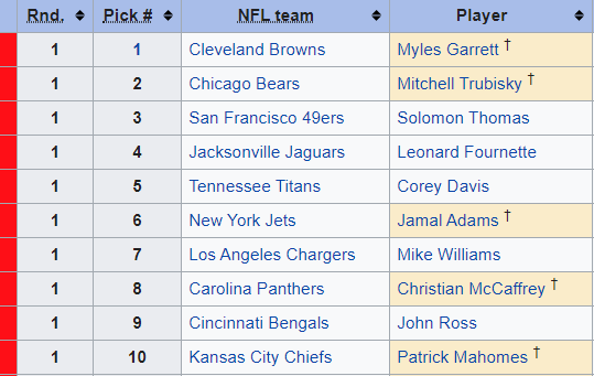 A reminder that nine teams passed on Patrick Mahomes in the 2017 draft. The #Chiefs traded up 17 spots to get him.