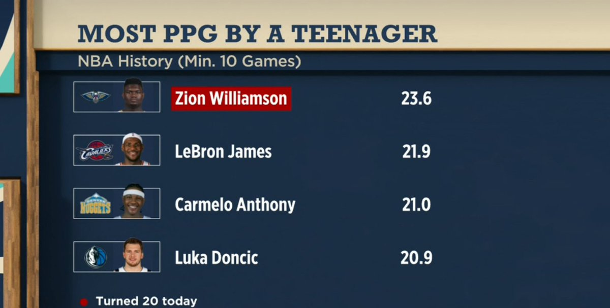 Biggest goal for Zion at age 20?  Happy Birthday, @Zionwilliamson! 💪  #WholeNewGame #NBATogether #NBATwitter #TheJump #JumpFromHome #WontBowDown https://t.co/S5hEvaCHHa