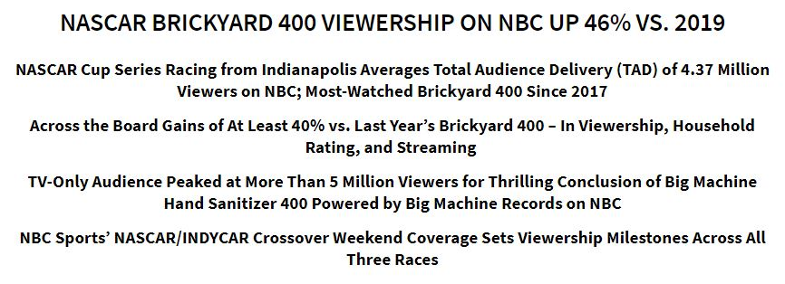 More details on 46% viewership gain for @NASCAR Brickyard 400 at @IMS on NBC.  https://t.co/ytGOgocrqd https://t.co/DunSHWVJma