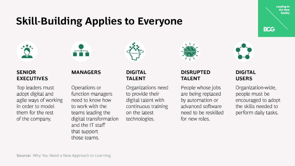 The COVID-19 crisis has pushed the world five to ten years into the digital future. For organizations to rebuild for the new reality, they must incorporate skill-building at all levels and into the work people do every day. #LeadingInTheNewReality https://t.co/p79WddnUNz https://t.co/p5RTdJtFFk
