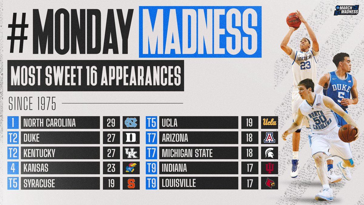 #MondayMadness: Most #Sweet16's since the Tournament expanded to 32 teams!  How many does your team have? 🤔 https://t.co/7KX8YSeky9
