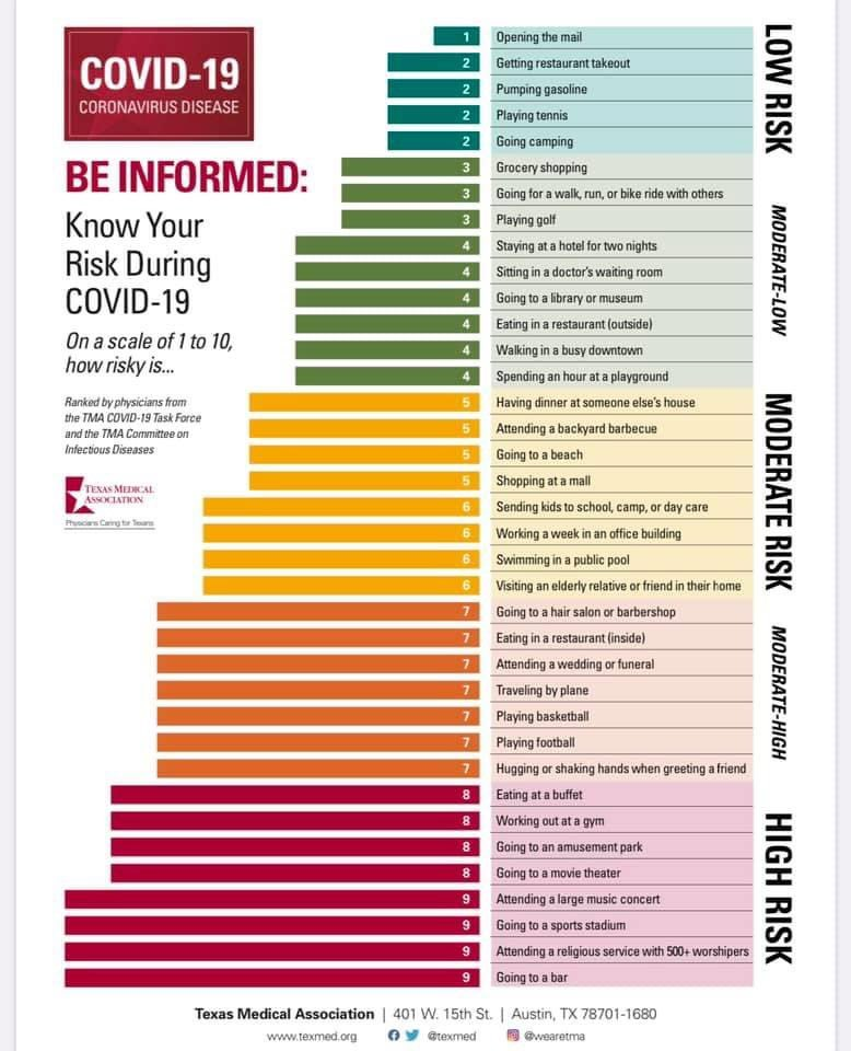LISTEN: Texas Medical Association Provides Guidance on Coronavirus Risk Levels. https://t.co/UcqyYct8yE @WBAP247NEWS @570KLIF https://t.co/dH5dZvDIRg