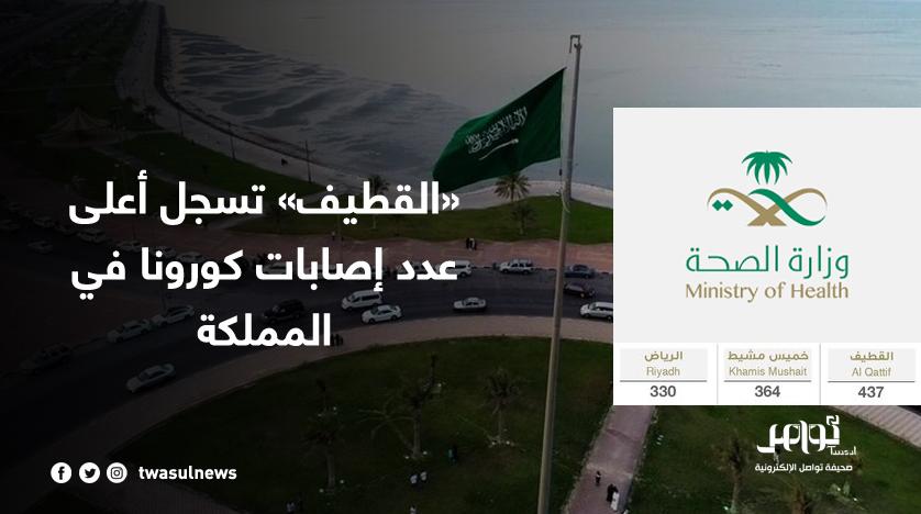«القطيف» تسجل أعلى عدد إصابات كورونا في المملكة  https://t.co/JVngYpbEXh  #القطيف #فيروس_كورونا #السعودية #المملكة  #كورونا https://t.co/5T2iHLwO4I