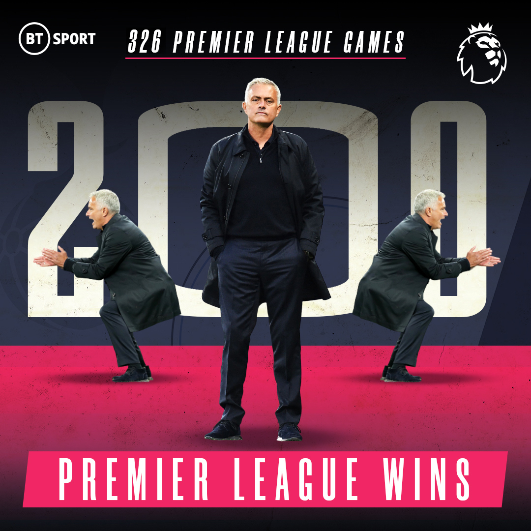 2️⃣0️⃣0️⃣  Jose Mourinho becomes the fifth manager to register 200 wins in the Premier League.  Only Sir Alex Ferguson did it quicker (322 games) https://t.co/EMG3KxYTeM