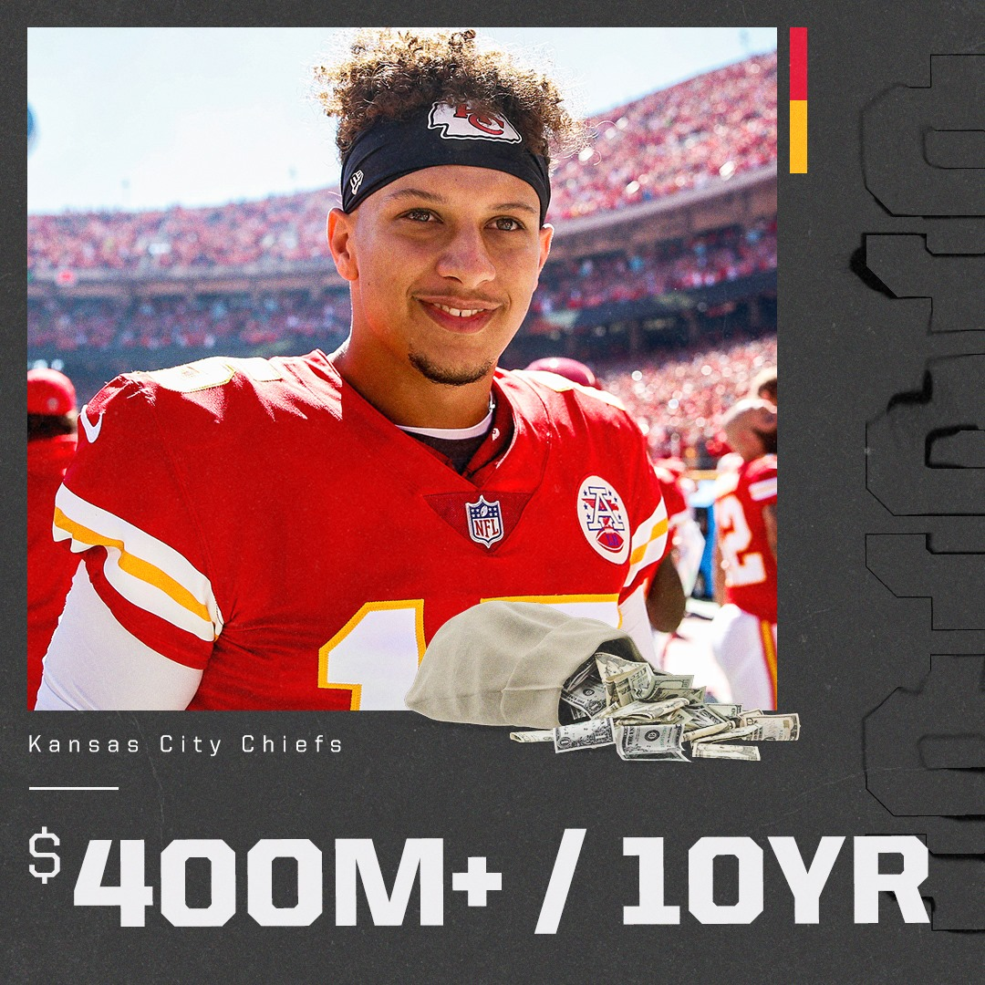 Patrick Mahomes' 10-year extension with The Kansas City Chiefs is worth over $400 million in total, per Adam Schefter. https://t.co/9AxjwwmeDO