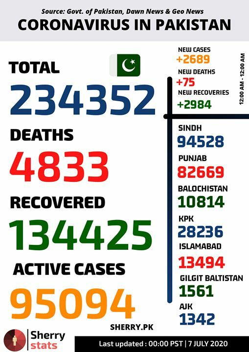 Pakistan's Update | 0000 PST | 7 JULY 2020  234352 cases, 4833 deaths and 134425 recoveries.  Active cases are 95094  For live stats, visit https://t.co/KX0B5KSele  #Coronavirus #CoronainPakistan #COVID19 #Pandemic #COVIDー19 #StayHome https://t.co/zlf2lMucli