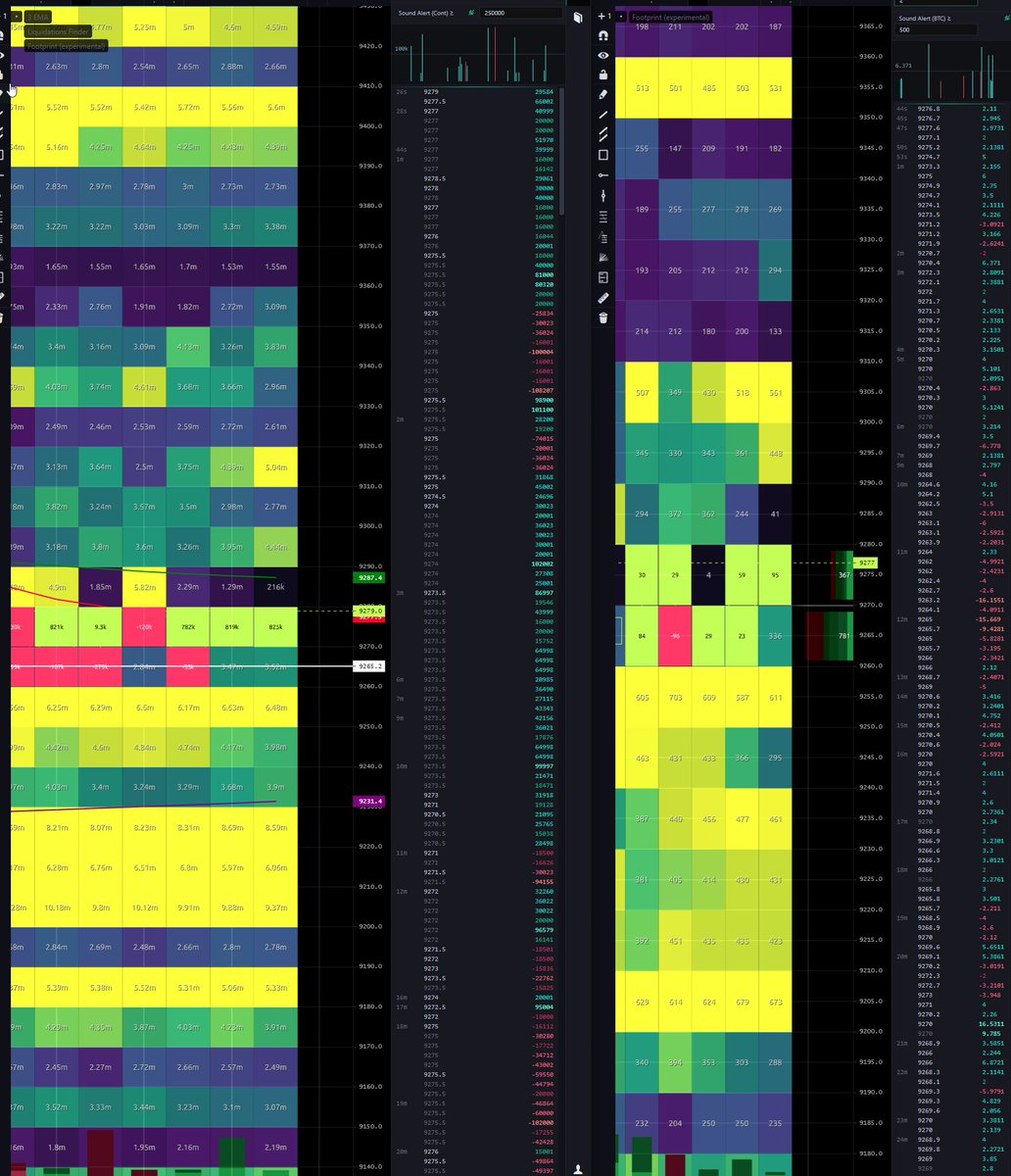 Walls stacking, final squeeze to 9.4k on the cards? #btc #eth https://t.co/enZQrXz5Yg