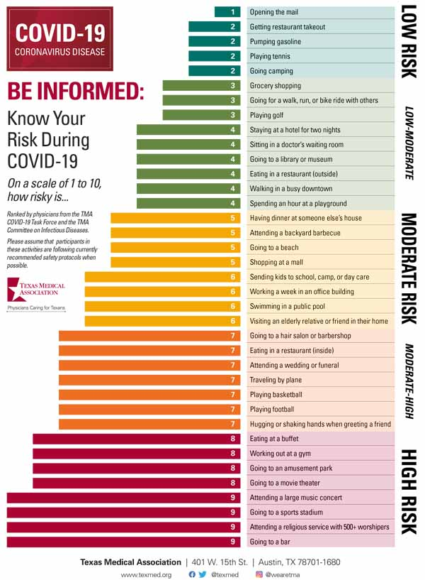 Very *useful* INFOGRAPHIC illustrating risks of contracting COVID via various public outings ujsing a 1-10 scale. Print and post on your fridge, and share! REMEMBER: Wear a mask! Thank you @texmed https://www.texmed.org/TexasMedicineDetail.aspx?Pageid=46106&id=53977… #covid #playitsafe #inthistogether #wearamask #pandemicpic.twitter.com/tggJHuAM6G