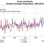Image for the Tweet beginning: Summers (Jun-Aug) in the #Arctic