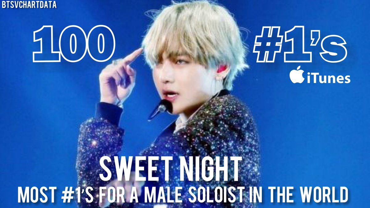 .@BTS_twt #V' Sweet Night got #1 in 100 Countries became the First Male Soloist in History to achieve this.