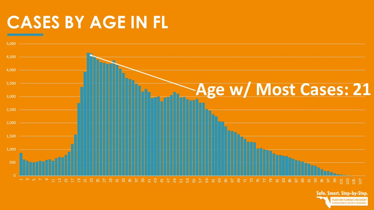 At the beginning of the #COVID19 pandemic, many of the cases were over the age of 60. In recent weeks, the upswing of new positive cases has been driven by people in their 20s and 30s.   Age with the most cases ➡️ 21