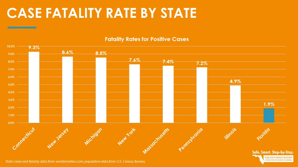 Florida's case fatality rate is 1.9%, which is much lower than other large states.