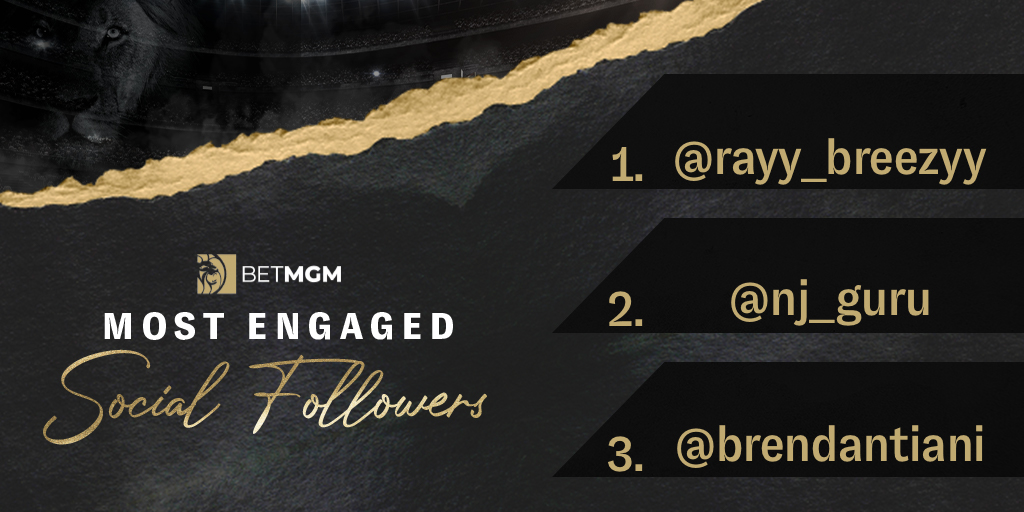 Thanks for being loyal through June 🤝   🥇 @rayy_breezyy  🥈 @nj_guru  🥉 @brendantiani    Check your DMs for a surprise 😎 https://t.co/289fhWTMcC