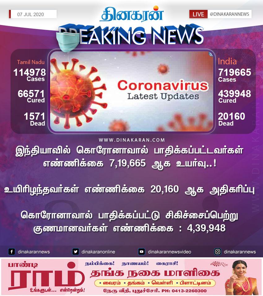 இந்தியாவில் கொரோனாவால் பாதிக்கப்பட்டவர்கள் எண்ணிக்கை 7,19,665 ஆக உயர்வு..! #StayHome #COVID2019 #CoronaUpdatesInIndia #IndiaFightsCoronavirus https://t.co/ph9mx4O6ib