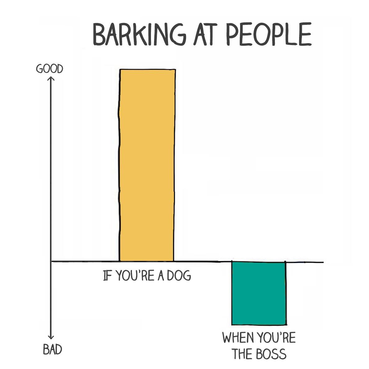 When is it good or bad barking at people? #leadership #personality #mindfulatwork #cultureofhealth https://t.co/Y1DAnY22tC