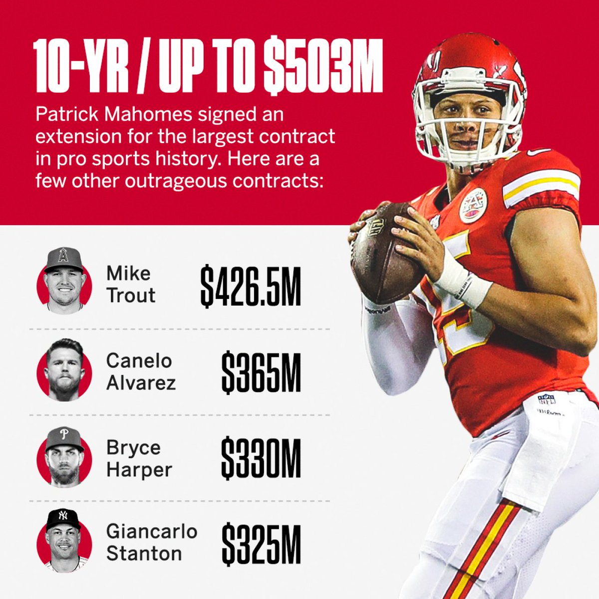 Patrick Mahomes signed a 10-year, $450 million extension that could be worth up to $503 million, per sources. The extension includes a $141.48 million injury guarantee, as well as a no-trade clause. It marks the first time an NFL player has had sports' most lucrative deal. https://t.co/kohX8rFSFN