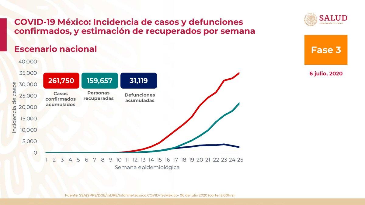 Al 6 de julio de 2020 hay 261,750 casos confirmados acumulados de #COVID19. Se han registrado 159,657 personas recuperadas y 31,119 defunciones confirmadas. 1/2 https://t.co/L1jFsARFri